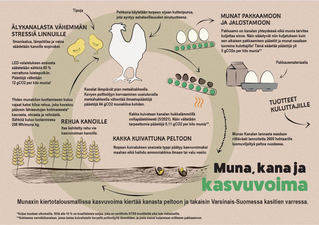 Munax Gaia kiertotalous